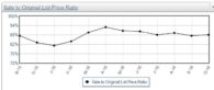 Sales Graph for Smith Lake Rentals and Sales